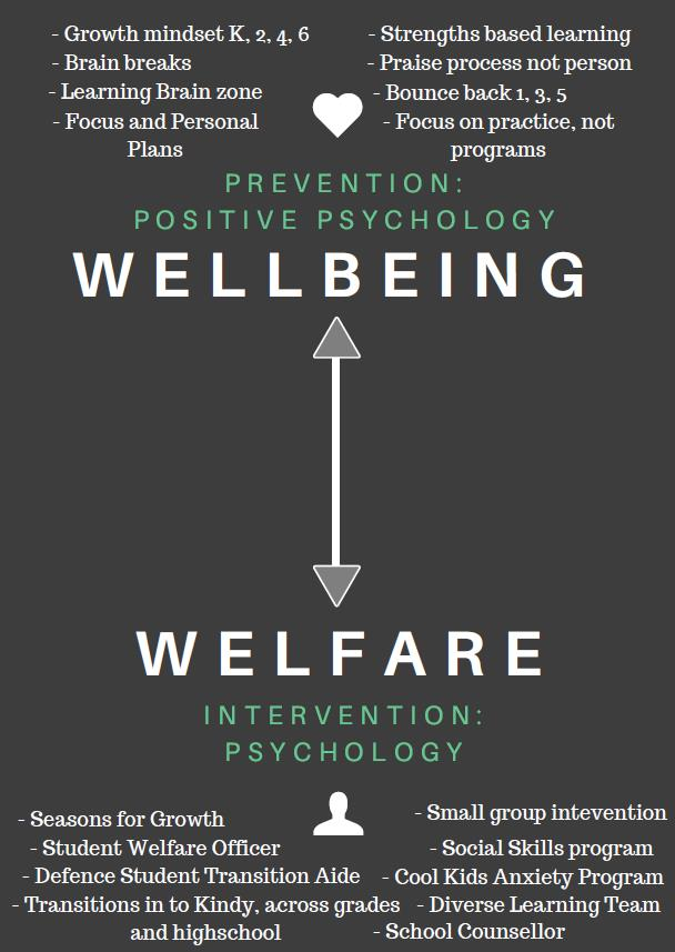 wellbeing-welfare